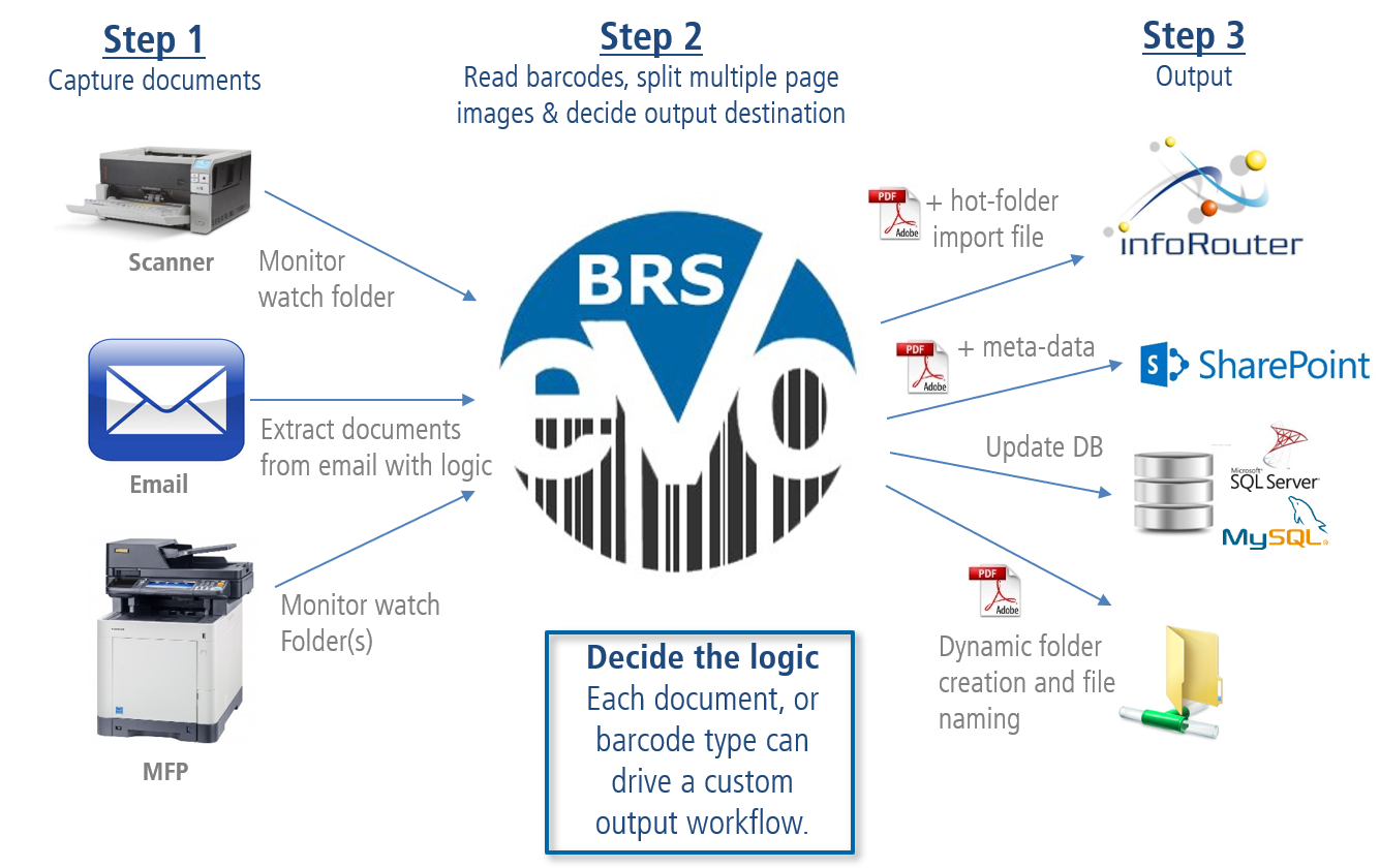 Barcode Recognition Server (BRS ) Steps