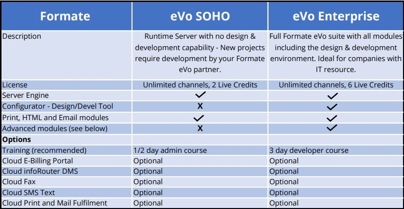 SOHO vs Enterprise