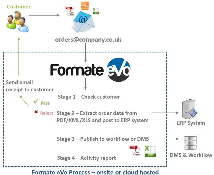 Automating Sales Orders Schematic